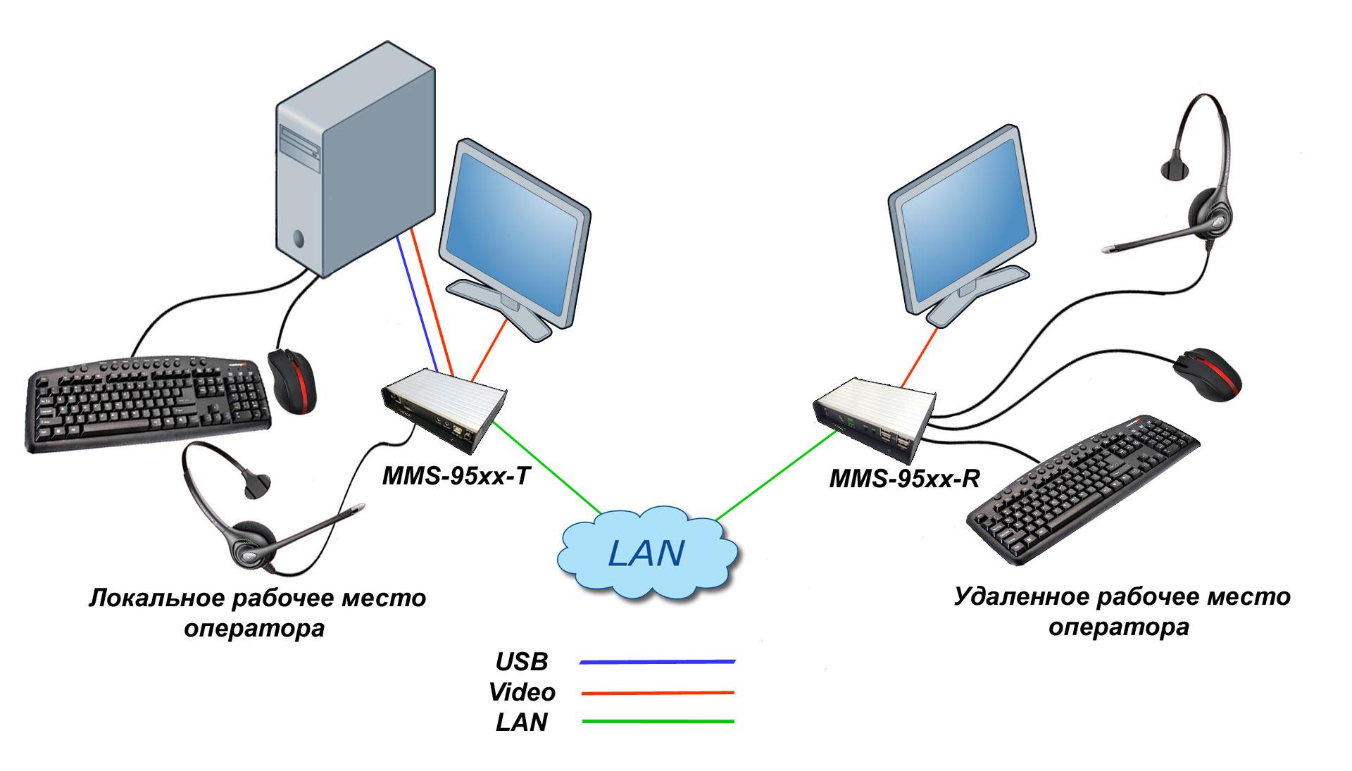 схема подключения удлинителя серии MMS-95xx с гарнитурой