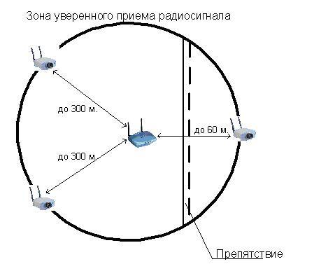 Схема расположения камер для обеспечения уверенного приема сигнала.