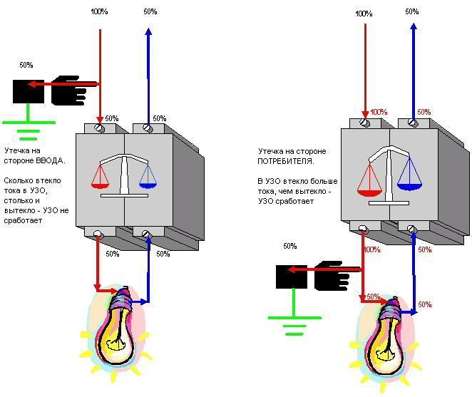 УЗО не сработает и при перекосе фаз, т.к. какой бы ни был перекос, все равно в УЗО втечет столько тока...