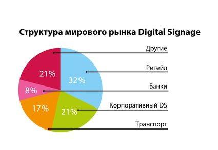 Структура мирового рынка DS