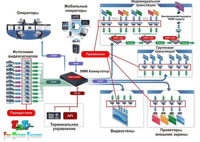 Схема системы видеотрансляции TNTv