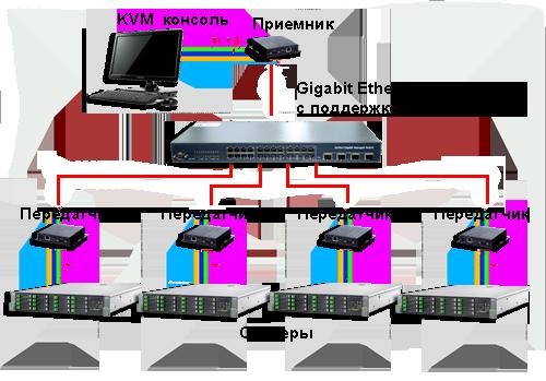 Схема подключения точка-многоточка