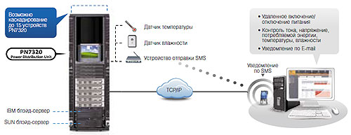 Схема применения IP PDU